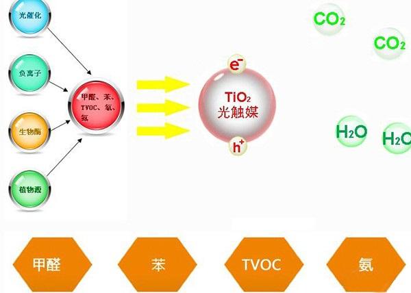 光触媒是什么,为什么都用光触媒除甲醛-大连唯美环保除甲醛