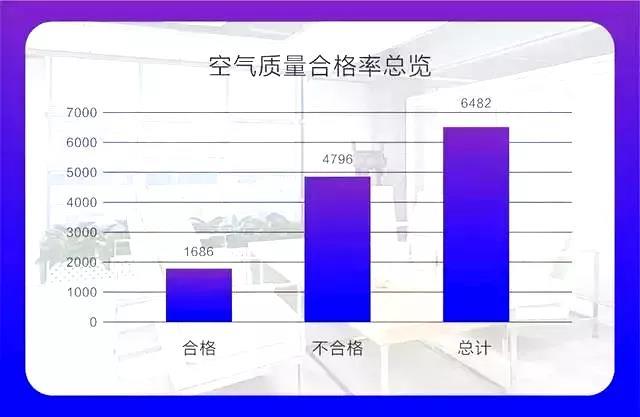 权威发布 |《2019中国室内空气污染状况白皮书》