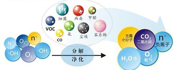 广州除甲醛:新房除甲醛最有效的方法
